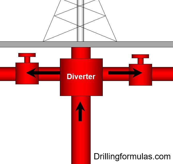 Figure 2 - Diverter Diagram