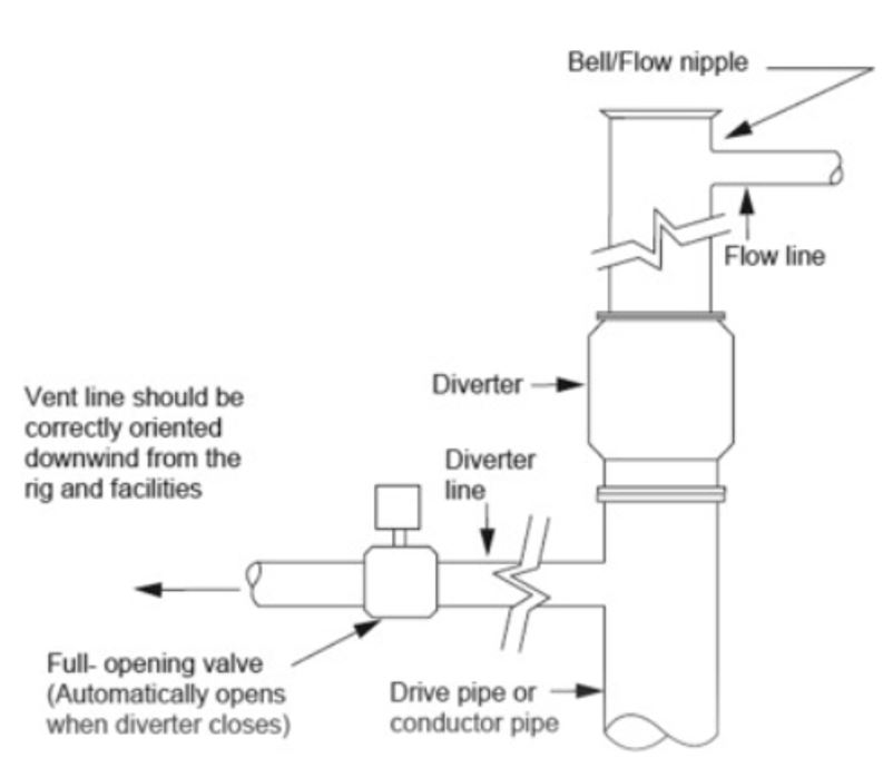 Figure 3 - Diverter Systems – Surface Installations